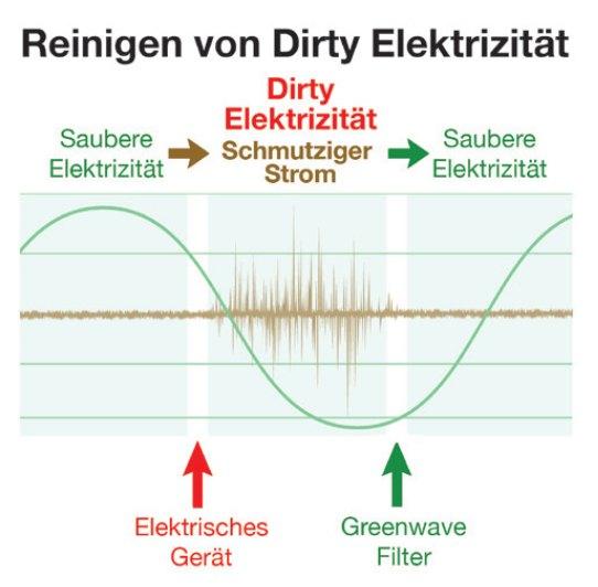 Reinigen von Dirty Elektrizität